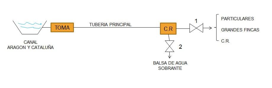 centro-regulacion